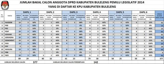 BAKAL CALON ANGGOTA DPRD PILEG 2014