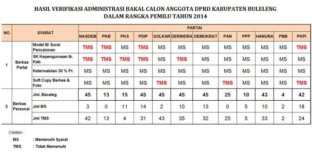 HASIL VERIFIKASI ADM - PILEG 2014